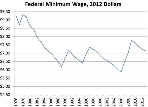 Federal Minimum Wage 2012 Dollars
