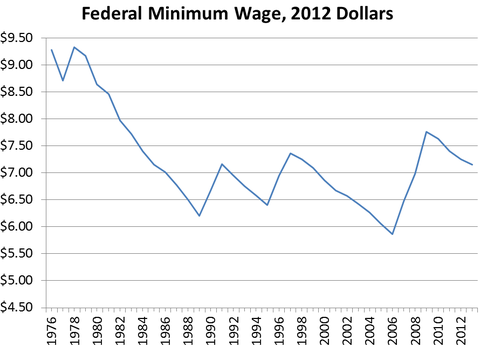 Federal Minimum Wage 2012 Dollars