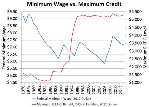 Minimum Wage vs. Maximum Credit