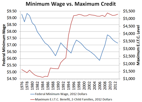 Minimum Wage vs. Maximum Credit